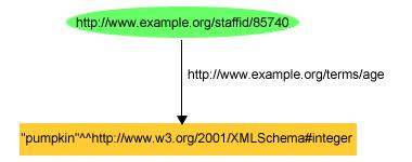 org tr 2004 rec rdf primer 20040210 figure10 as shown